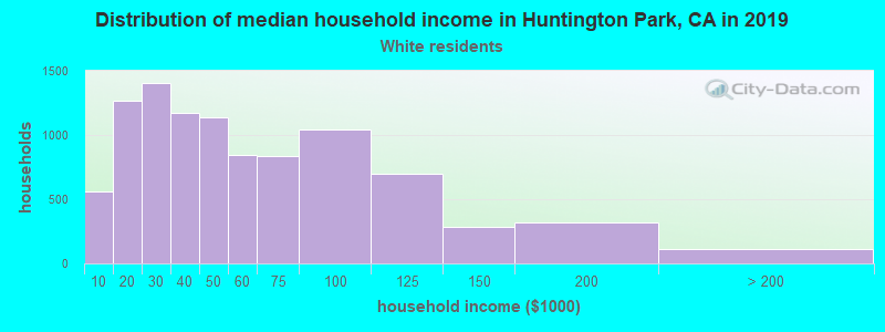 Huntington Park household income for White non-Hispanic householders