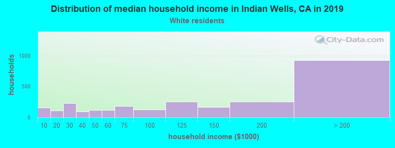 Indian Wells household income for White non-Hispanic householders