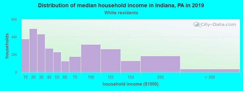 Indiana household income for White non-Hispanic householders