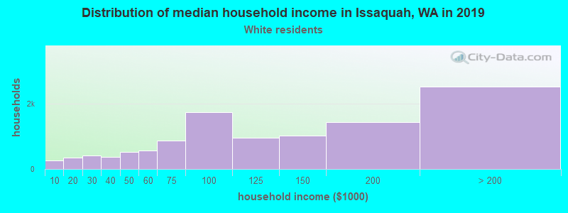 Issaquah household income for White non-Hispanic householders