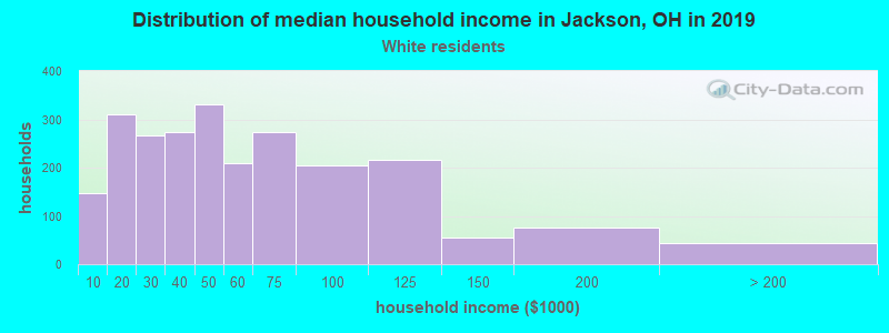 Jackson household income for White non-Hispanic householders