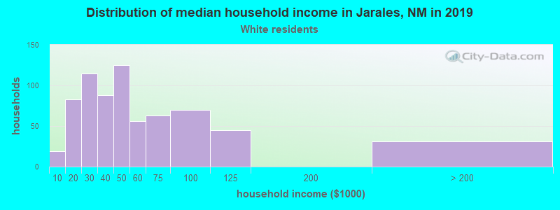 Jarales household income for White non-Hispanic householders