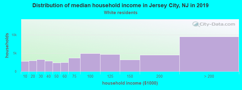 Jersey City household income for White non-Hispanic householders