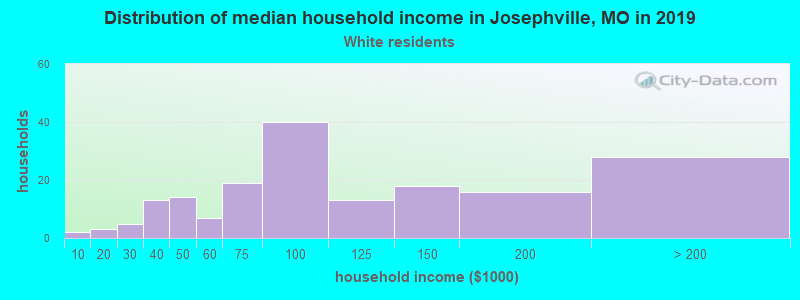 Josephville household income for White non-Hispanic householders