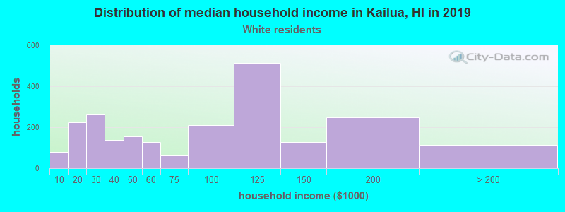 Kailua household income for White non-Hispanic householders