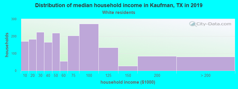 Kaufman household income for White non-Hispanic householders