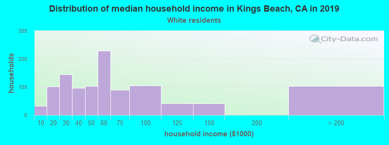 Kings Beach household income for White non-Hispanic householders