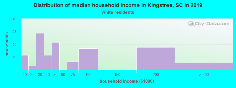 Kingstree household income for White non-Hispanic householders