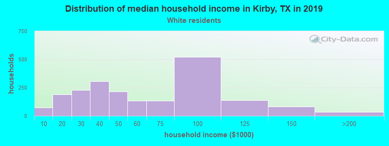 Kirby household income for White non-Hispanic householders