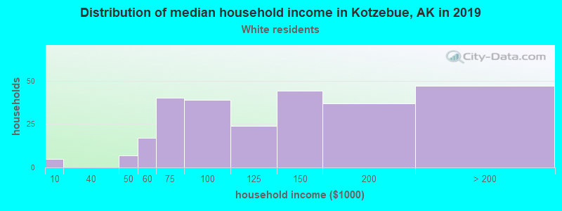 Kotzebue household income for White non-Hispanic householders