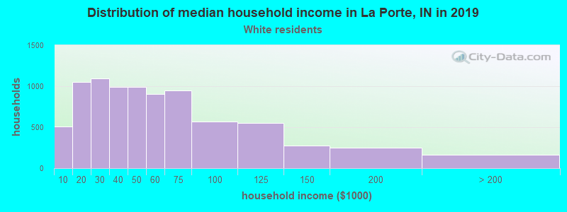 La Porte household income for White non-Hispanic householders