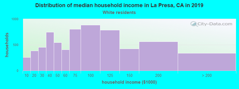La Presa household income for White non-Hispanic householders
