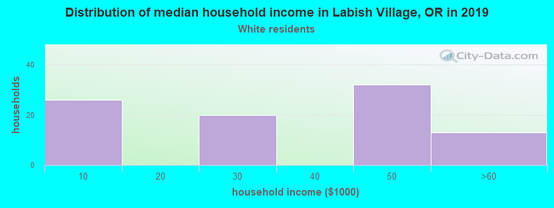 Labish Village household income for White non-Hispanic householders