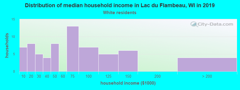 Lac du Flambeau household income for White non-Hispanic householders
