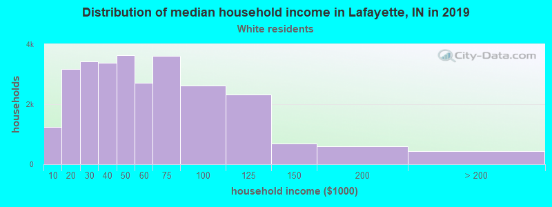 Lafayette household income for White non-Hispanic householders