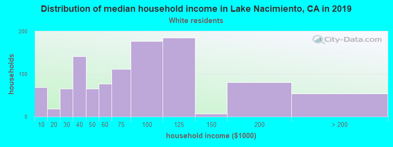 Lake Nacimiento household income for White non-Hispanic householders
