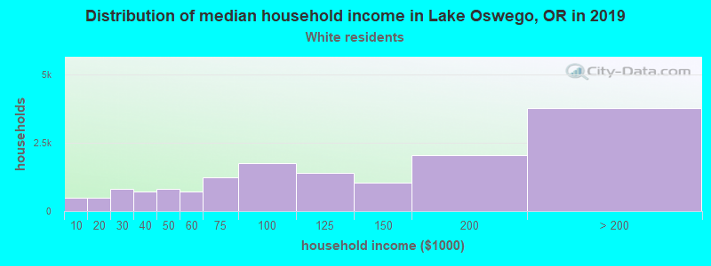 Lake Oswego household income for White non-Hispanic householders