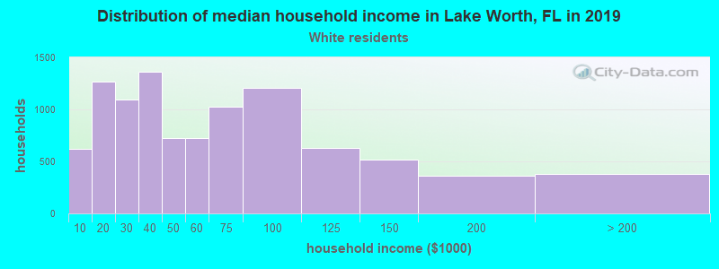 Lake Worth household income for White non-Hispanic householders