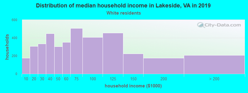 Lakeside household income for White non-Hispanic householders