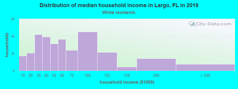 Largo household income for White non-Hispanic householders