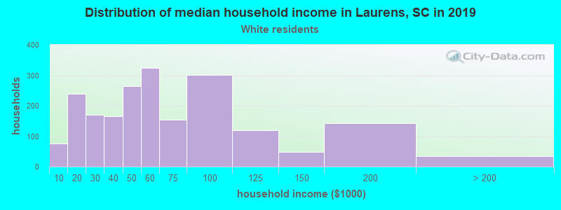 Laurens household income for White non-Hispanic householders