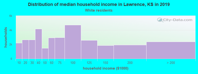 Lawrence household income for White non-Hispanic householders