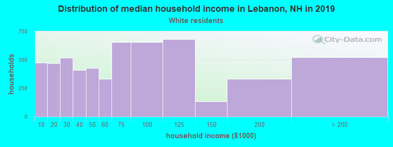 Lebanon household income for White non-Hispanic householders