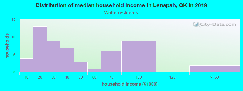 Lenapah household income for White non-Hispanic householders