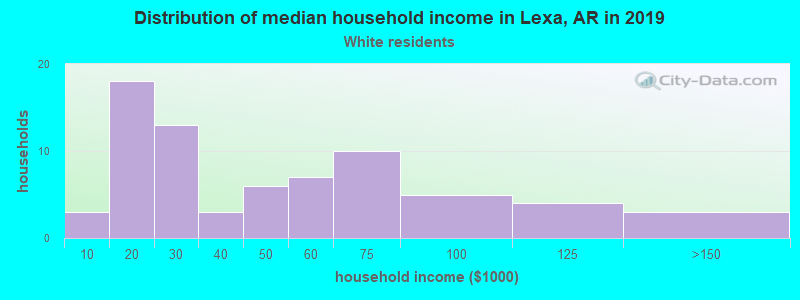 Lexa household income for White non-Hispanic householders