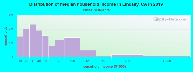 Lindsay household income for White non-Hispanic householders