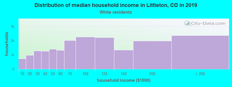 Littleton household income for White non-Hispanic householders