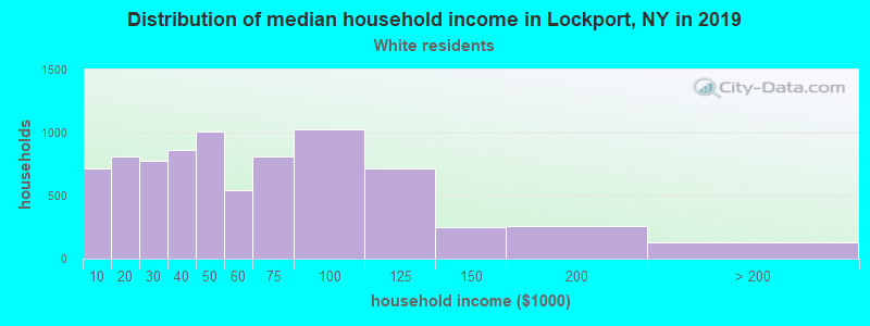 Lockport household income for White non-Hispanic householders