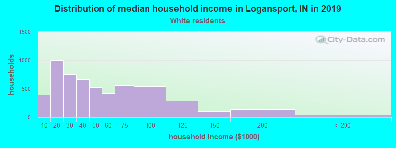 Logansport household income for White non-Hispanic householders