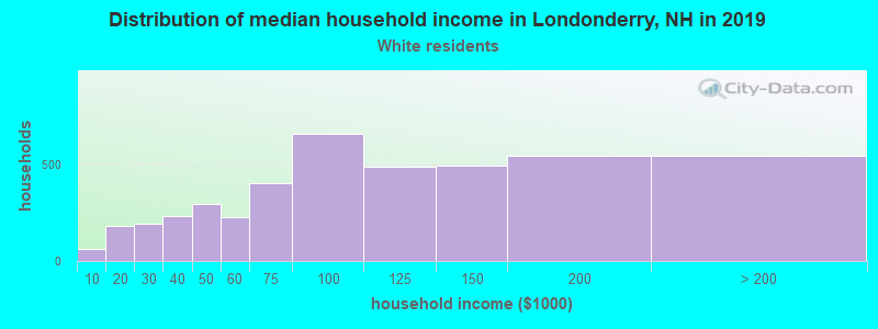 Londonderry household income for White non-Hispanic householders