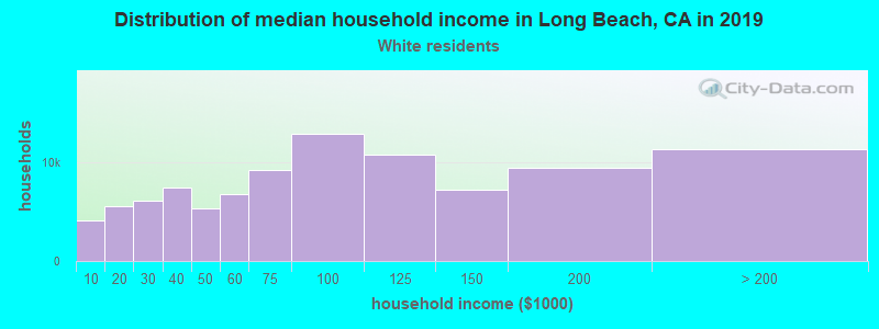 Long Beach household income for White non-Hispanic householders