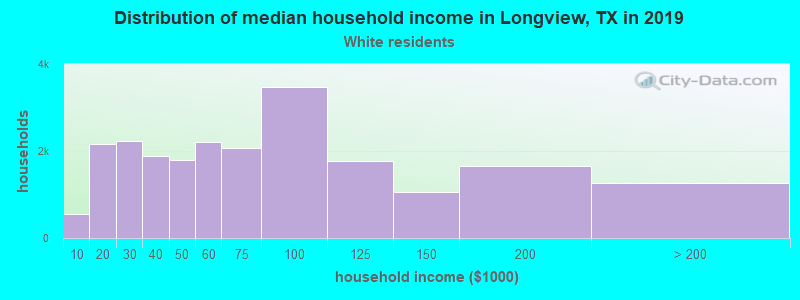 Longview household income for White non-Hispanic householders
