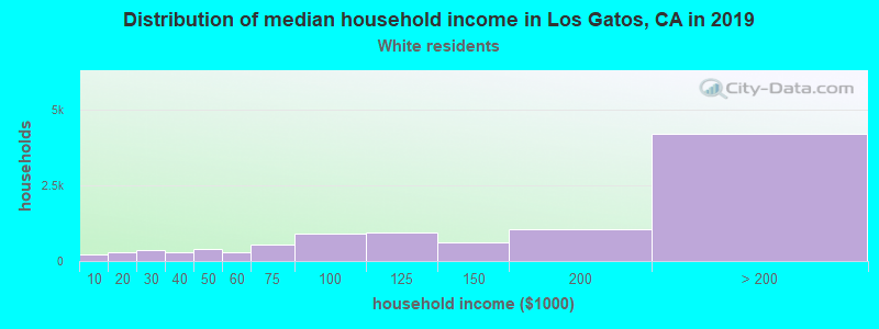 Los Gatos household income for White non-Hispanic householders