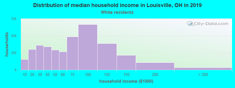 Louisville household income for White non-Hispanic householders
