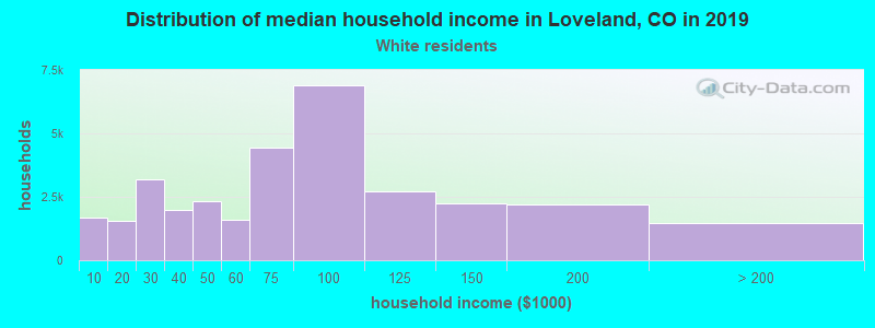 Loveland household income for White non-Hispanic householders