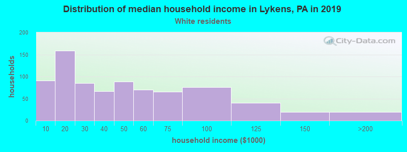 Lykens household income for White non-Hispanic householders