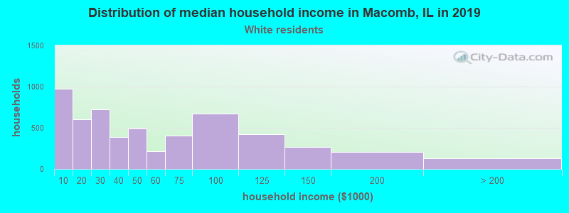 Macomb household income for White non-Hispanic householders