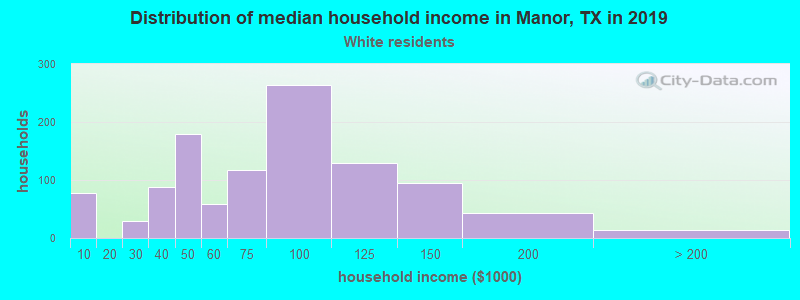 Manor household income for White non-Hispanic householders