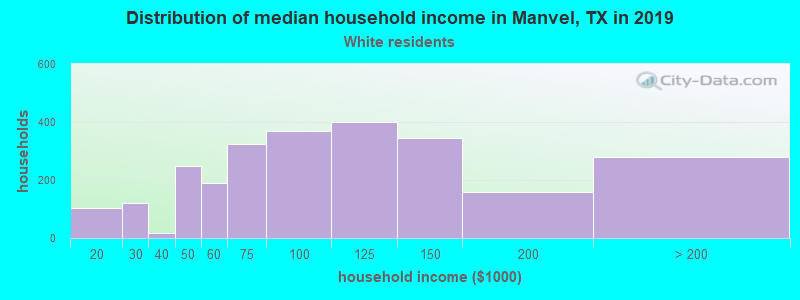 Manvel household income for White non-Hispanic householders