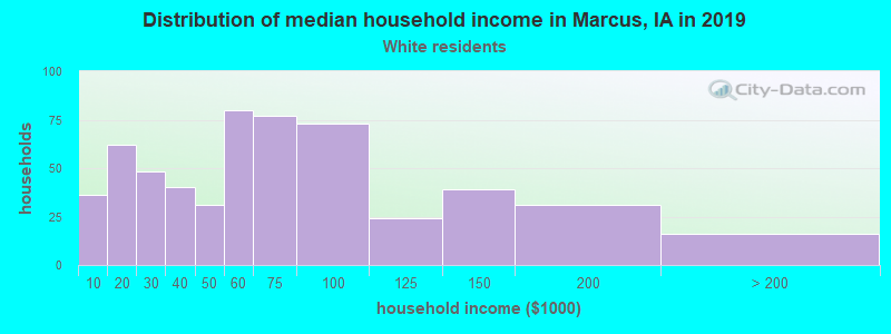 Marcus household income for White non-Hispanic householders