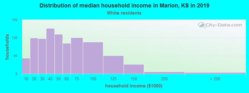 Marion household income for White non-Hispanic householders