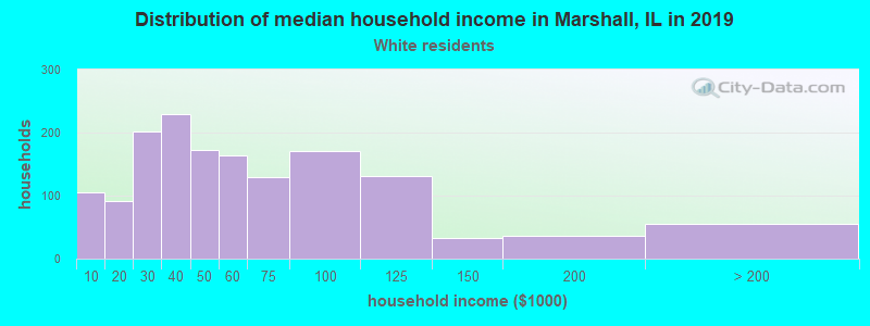 Marshall household income for White non-Hispanic householders