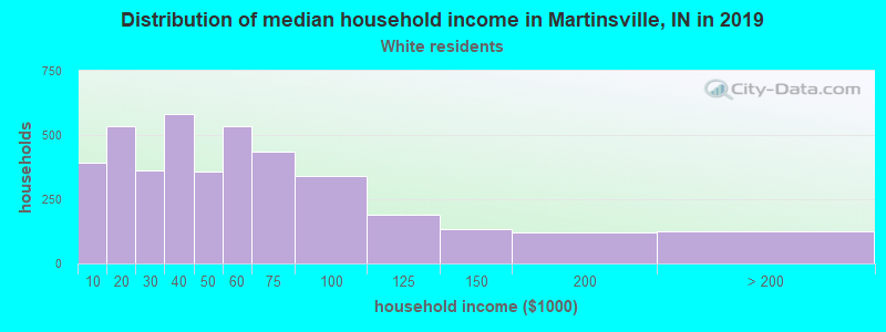 Martinsville household income for White non-Hispanic householders