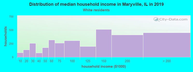 Maryville household income for White non-Hispanic householders