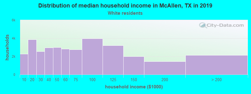 McAllen household income for White non-Hispanic householders