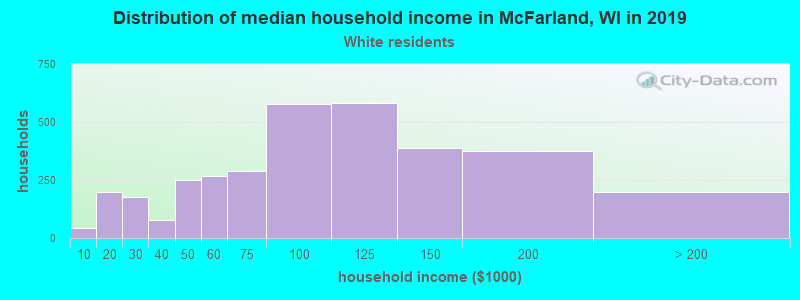 McFarland household income for White non-Hispanic householders